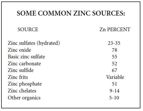 Common Zinc Sources chart