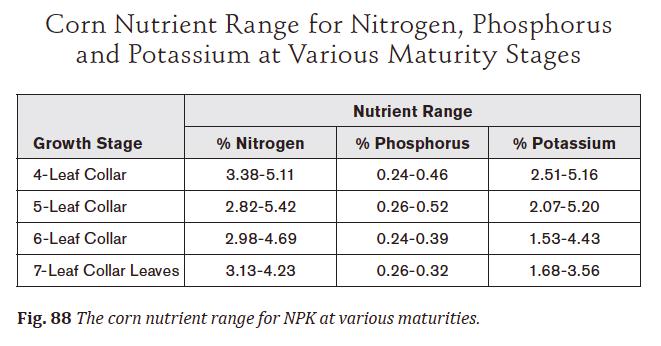 corn nutrient range chart