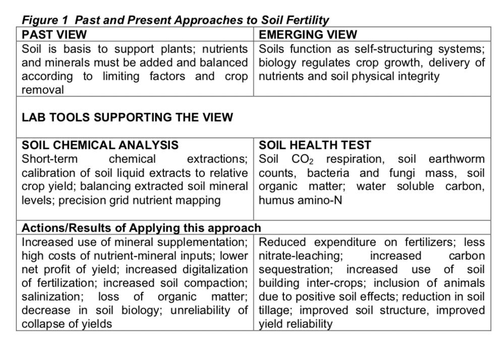soil fertility table
