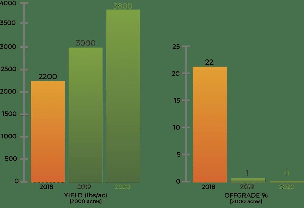 PureCrop1 graphs