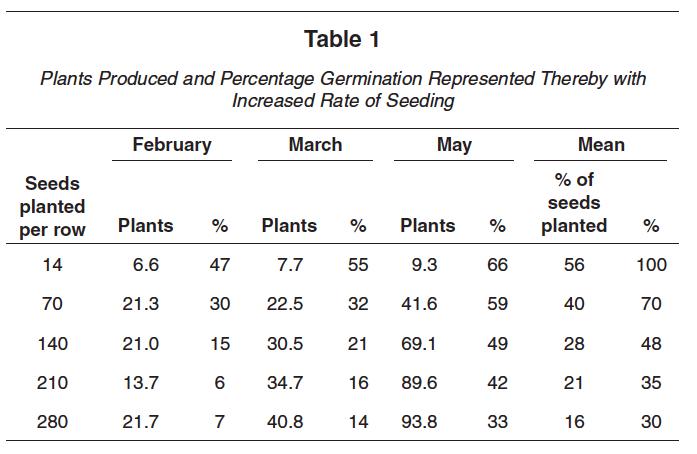 Soybean germination per row chart